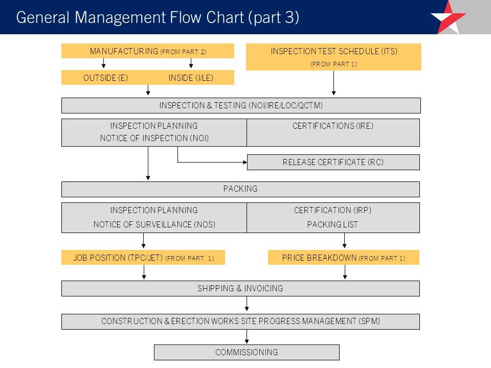 General Management Flow Chart (part 3)