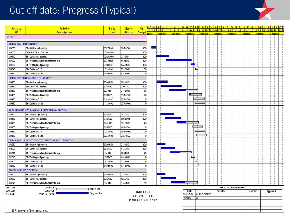 Cut-off date: Progress (Typical)
