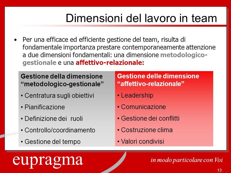 Dimensioni del lavoro in team