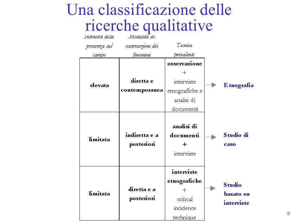 Una classificazione delle ricerche qualitative