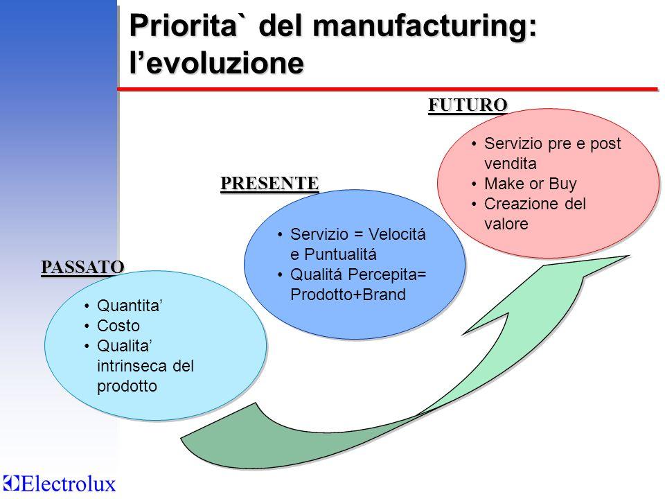 Priorita` del manufacturing: l'evoluzione
