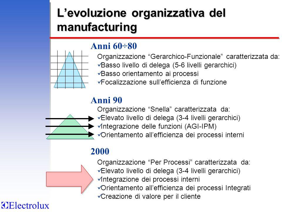 L'evoluzione organizzativa del manufacturing