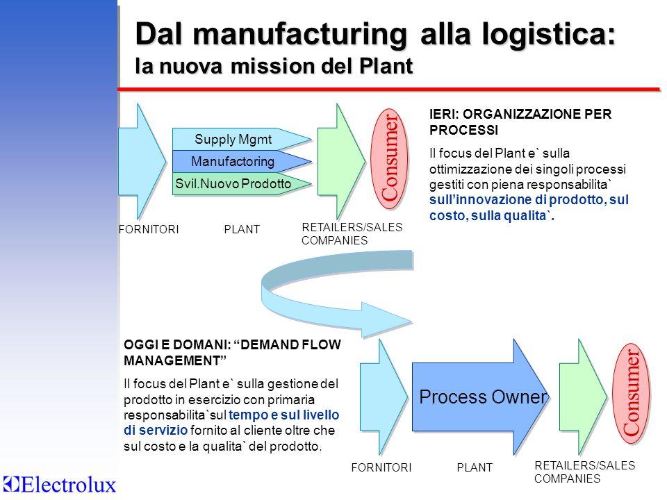 Dal manufacturing alla logistica: la nuova mission del Plant