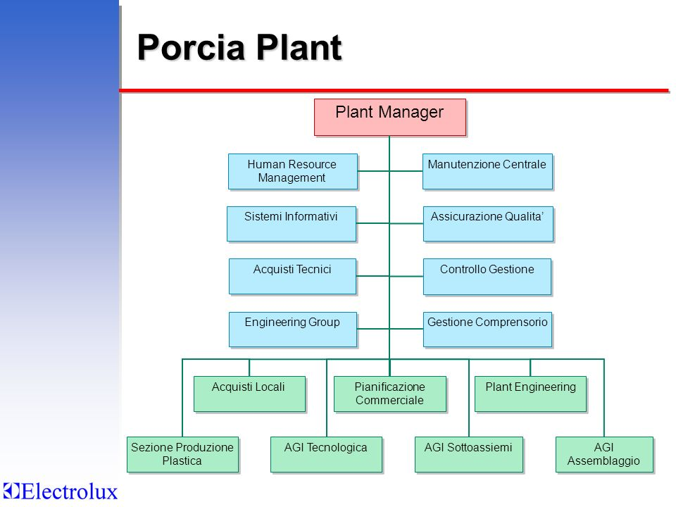 Porcia Plant Plant Manager Human Resource Management