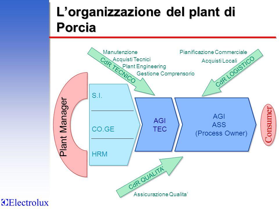 L'organizzazione del plant di Porcia