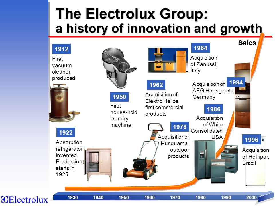 The Electrolux Group: a history of innovation and growth