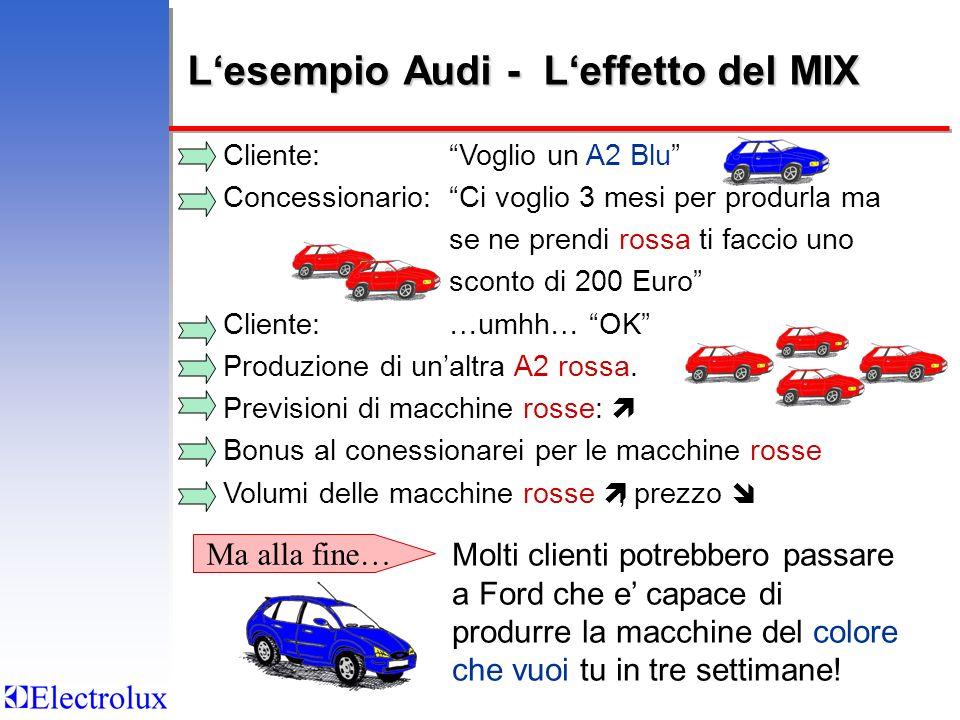 L'esempio Audi - L'effetto del MIX