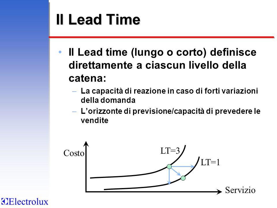 Il Lead Time Il Lead time (lungo o corto) definisce direttamente a ciascun livello della catena: