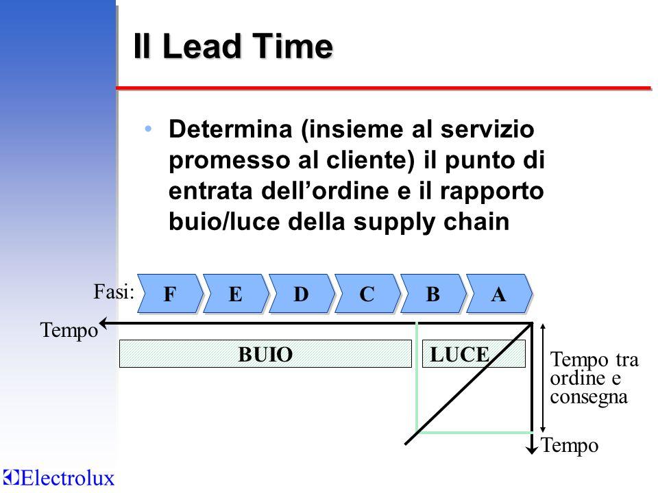 Il Lead Time Determina (insieme al servizio promesso al cliente) il punto di entrata dell'ordine e il rapporto buio/luce della supply chain.