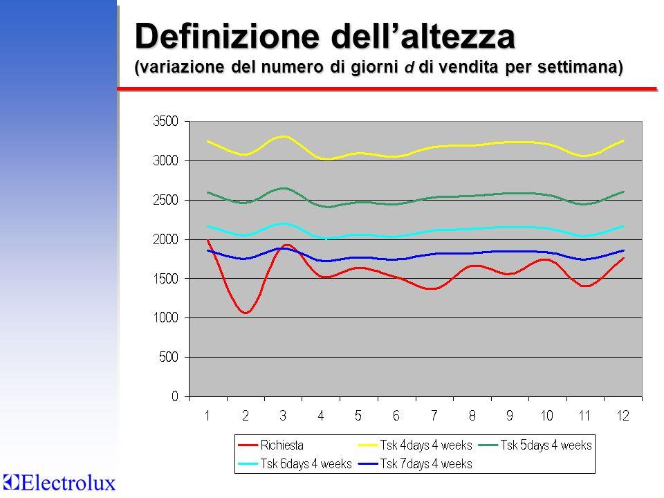 Definizione dell'altezza (variazione del numero di giorni d di vendita per settimana)