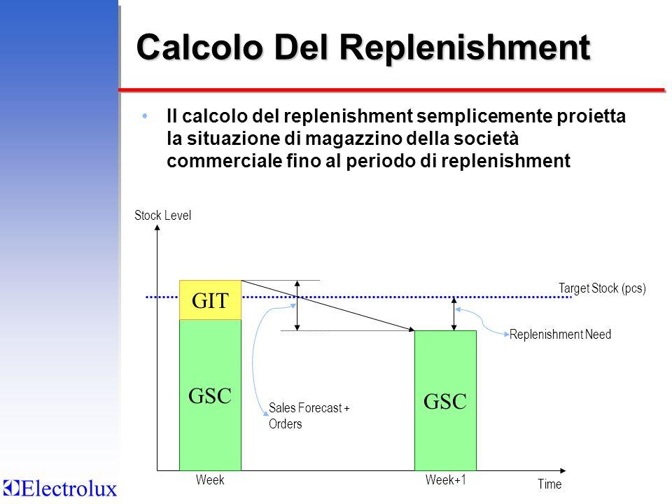 Calcolo Del Replenishment