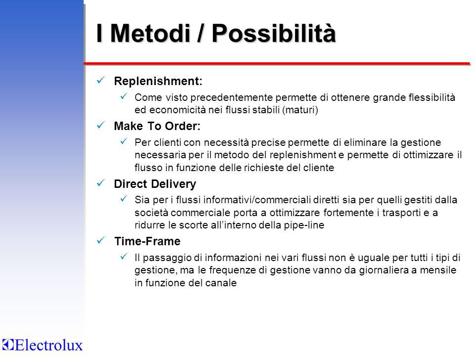 I Metodi / Possibilità Replenishment: Make To Order: Direct Delivery