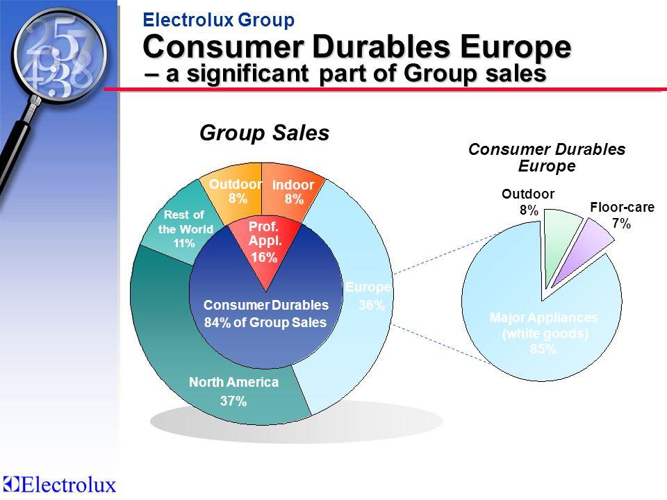 Consumer Durables Europe