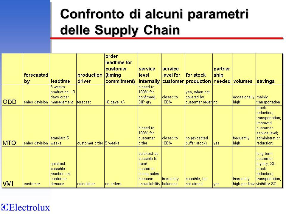 Confronto di alcuni parametri delle Supply Chain