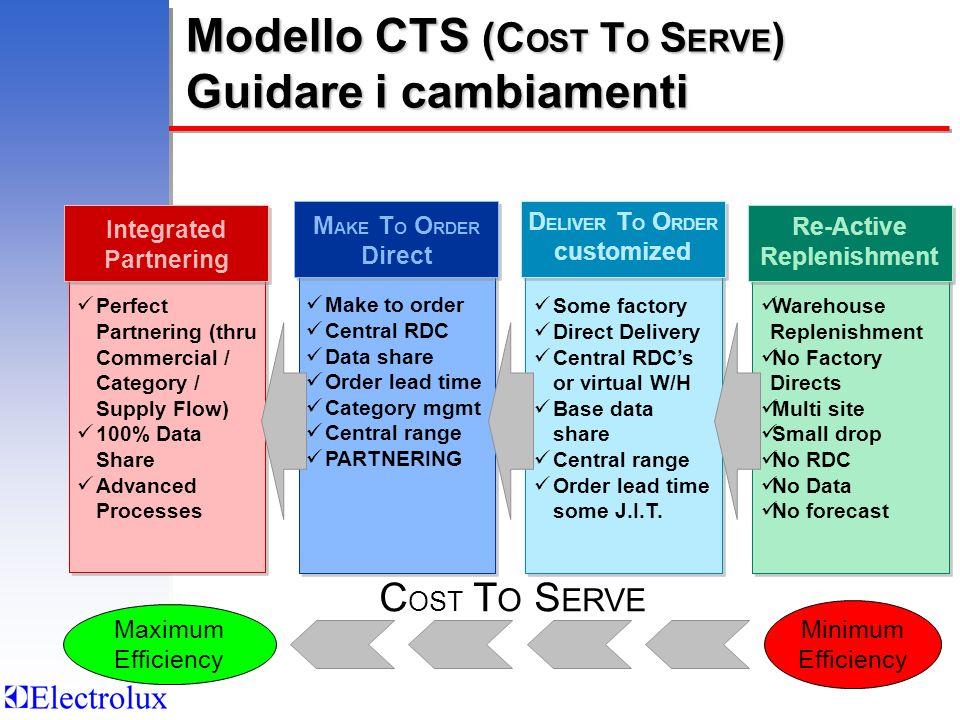 Modello CTS (COST TO SERVE) Guidare i cambiamenti