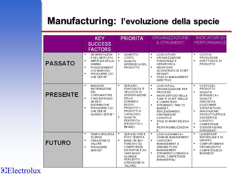 Manufacturing: l'evoluzione della specie