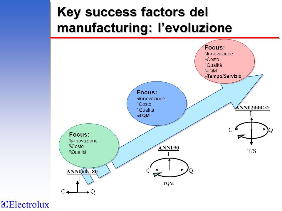 Key success factors del manufacturing: l'evoluzione