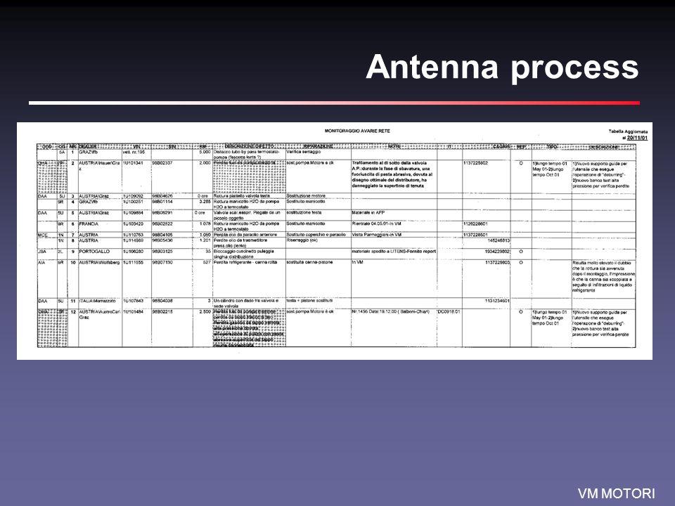 Antenna process
