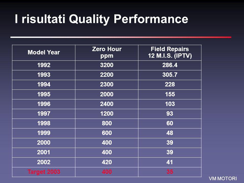 I risultati Quality Performance