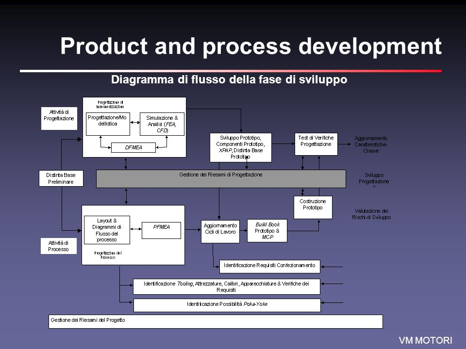 Product and process development