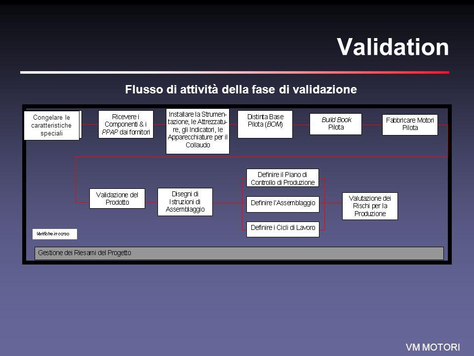 Flusso di attività della fase di validazione