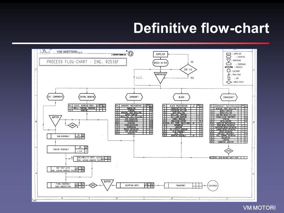 Definitive flow-chart