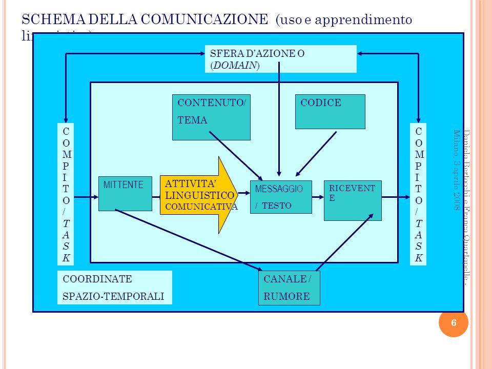 SCHEMA DELLA COMUNICAZIONE (uso e apprendimento linguistico)