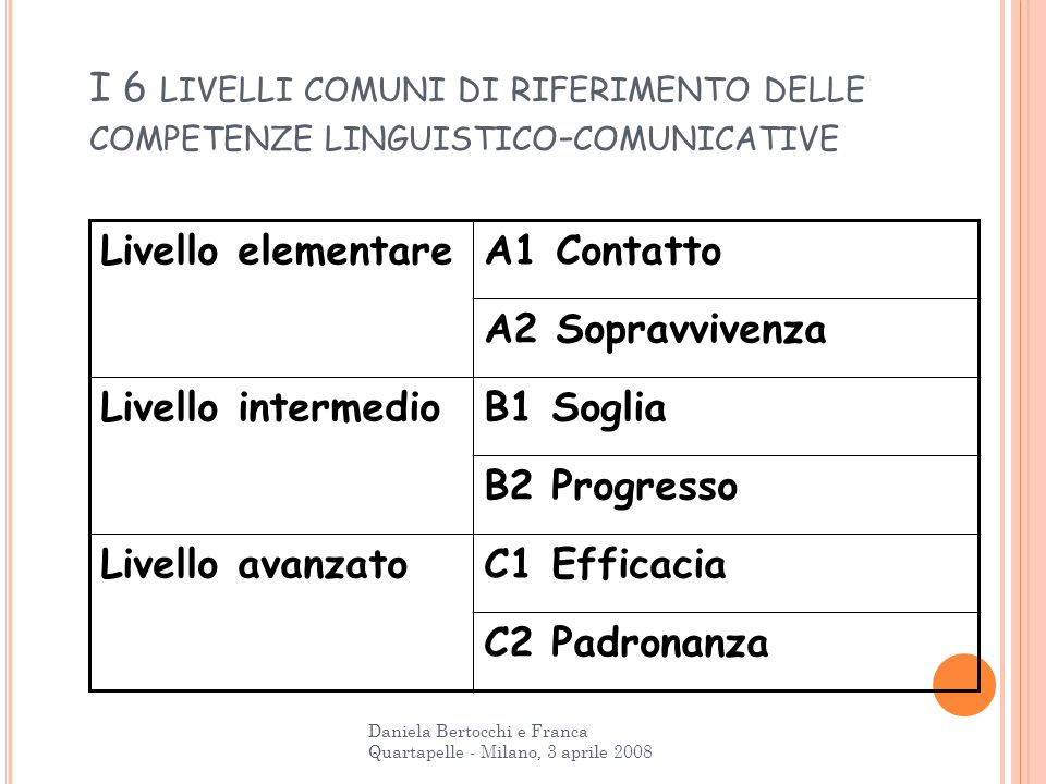 I 6 livelli comuni di riferimento delle competenze linguistico-comunicative