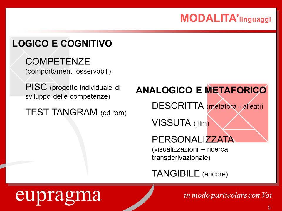 ANALOGICO E METAFORICO