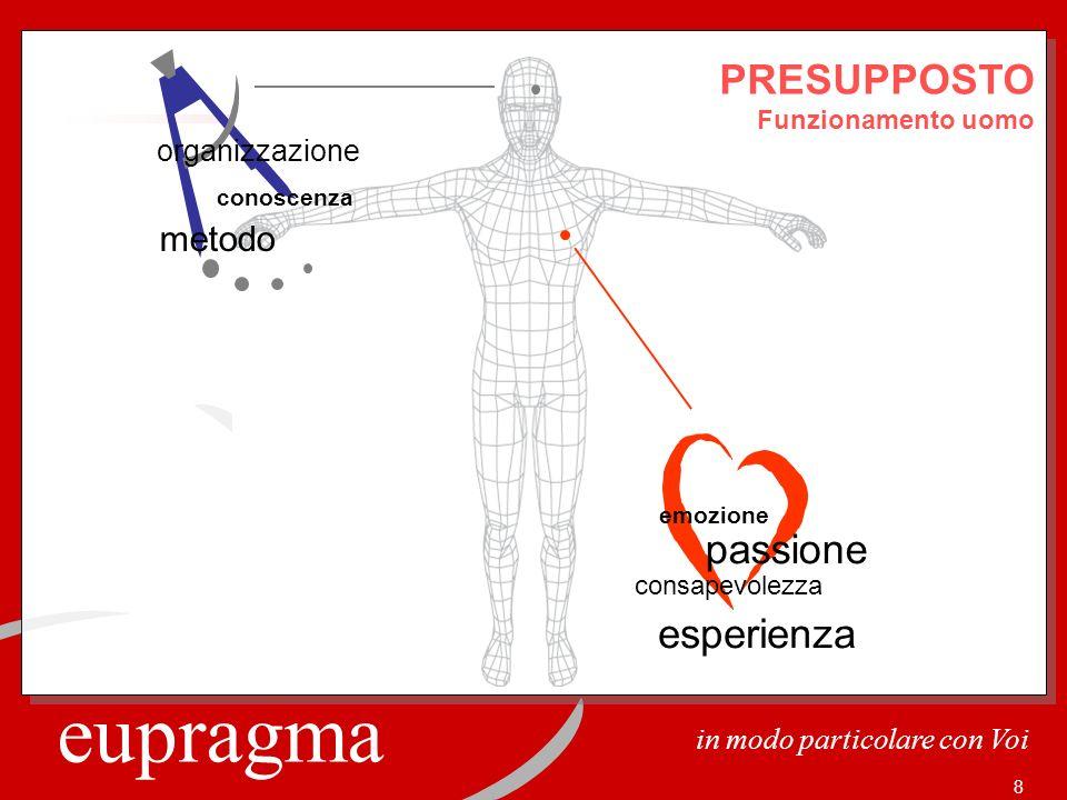 PRESUPPOSTO passione esperienza metodo organizzazione