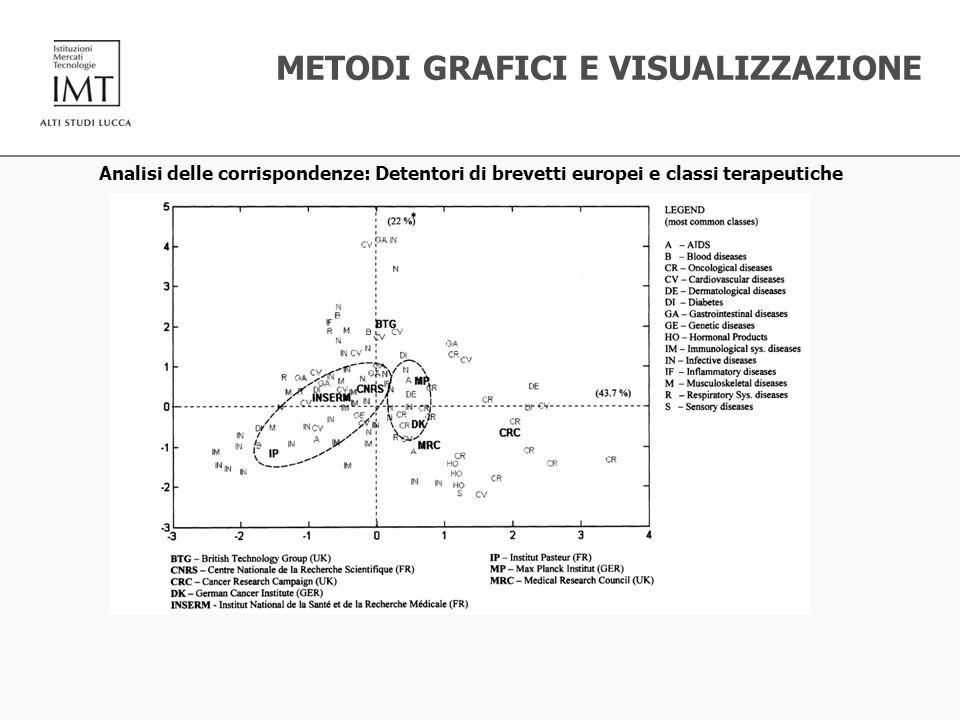 METODI GRAFICI E VISUALIZZAZIONE