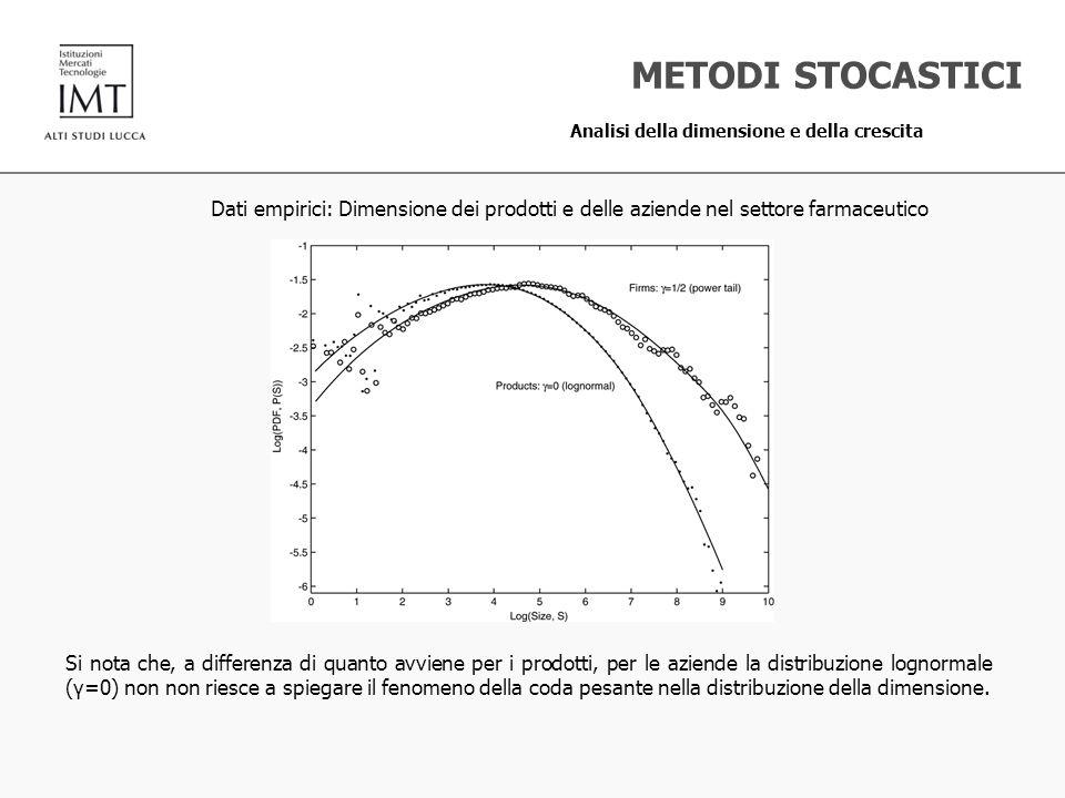 METODI STOCASTICI Analisi della dimensione e della crescita. Dati empirici: Dimensione dei prodotti e delle aziende nel settore farmaceutico.