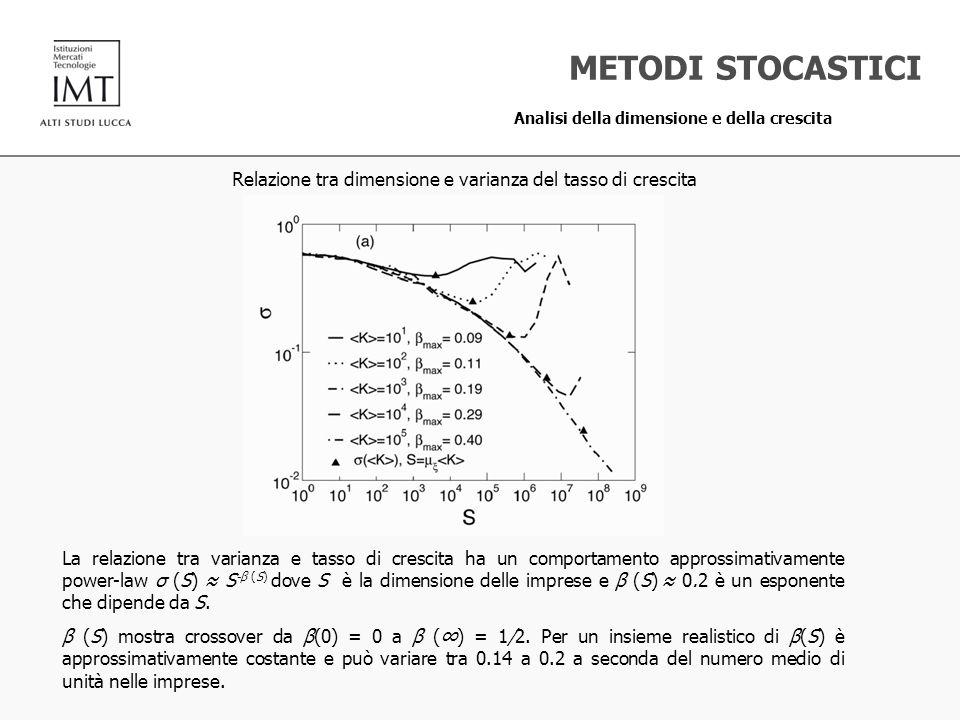 Relazione tra dimensione e varianza del tasso di crescita