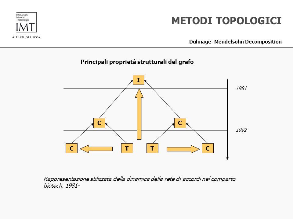 METODI TOPOLOGICI Dulmage–Mendelsohn Decomposition