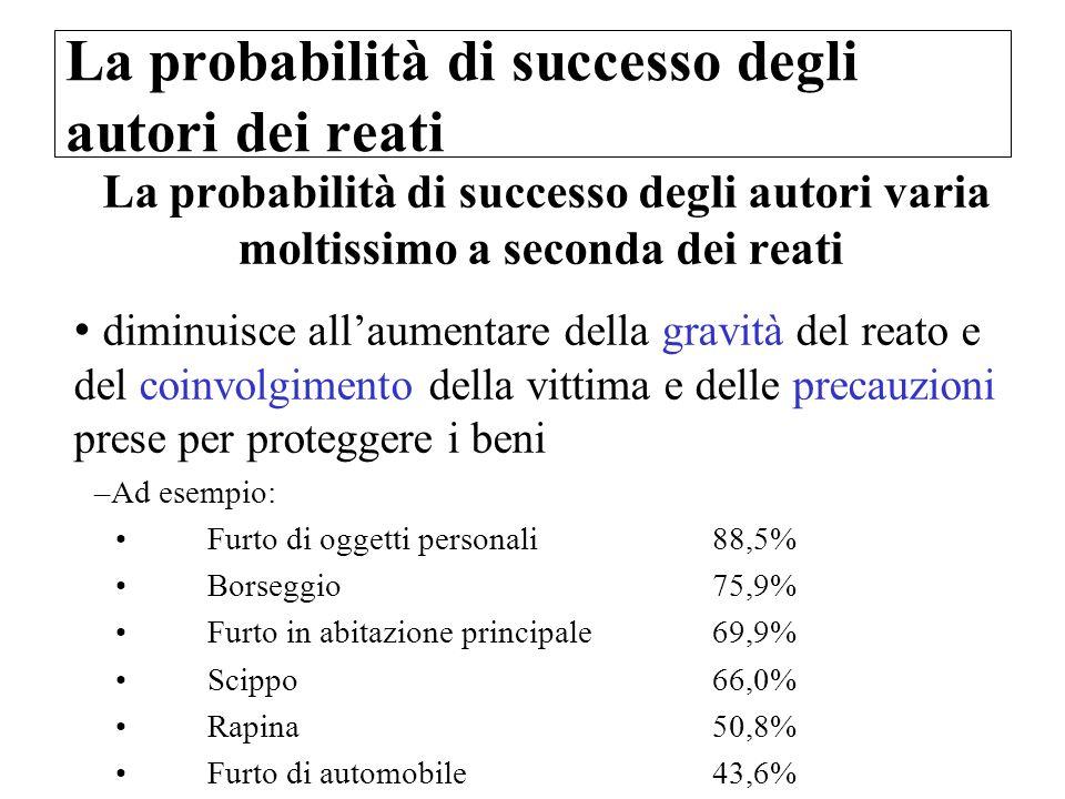 La probabilità di successo degli autori dei reati