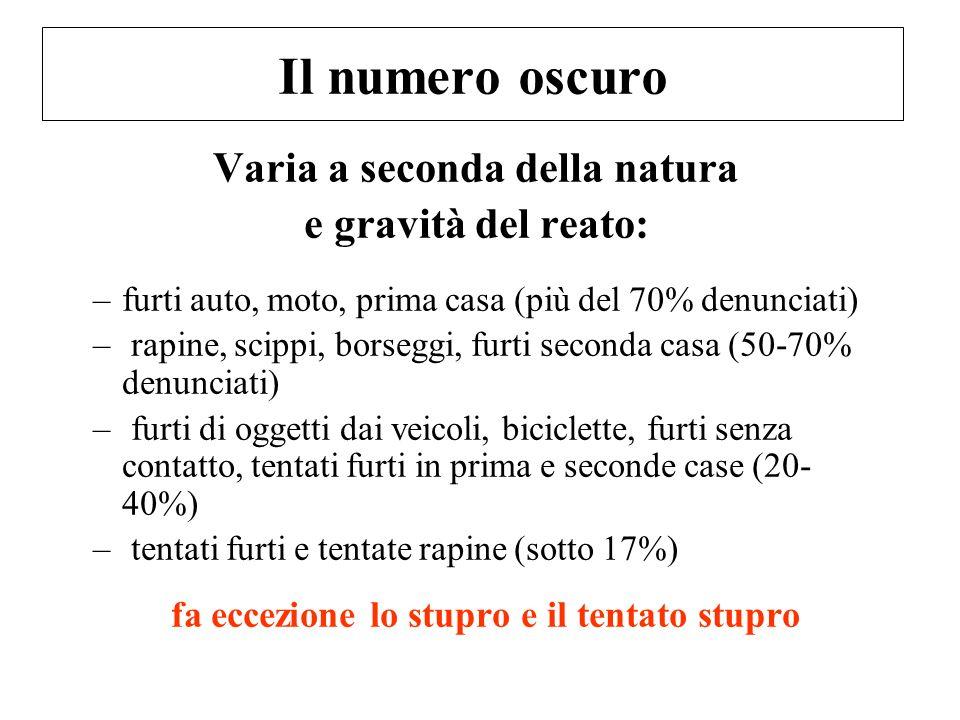 Il numero oscuro Varia a seconda della natura e gravità del reato: