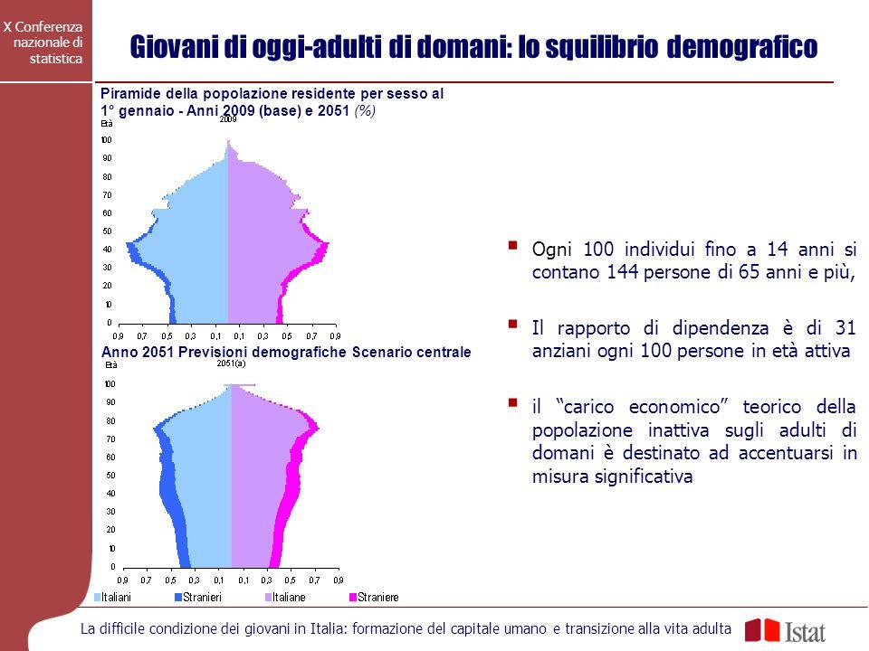 Giovani di oggi-adulti di domani: lo squilibrio demografico