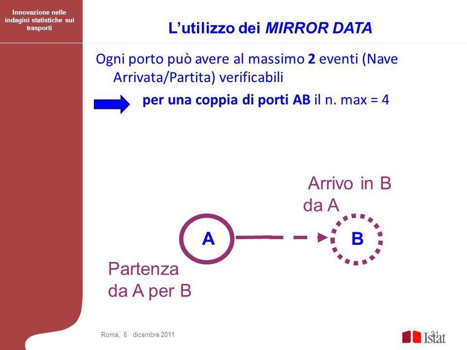 Arrivo in B da A A B Partenza da A per B L'utilizzo dei MIRROR DATA