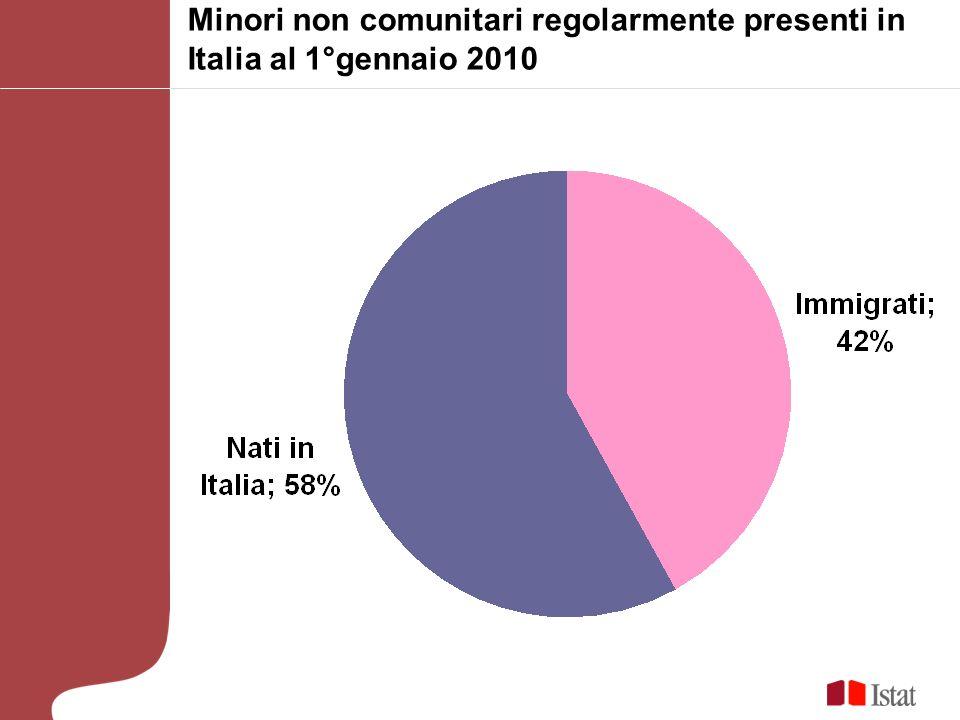Minori non comunitari regolarmente presenti in Italia al 1°gennaio 2010