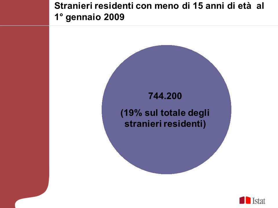 Stranieri residenti con meno di 15 anni di età al 1° gennaio 2009