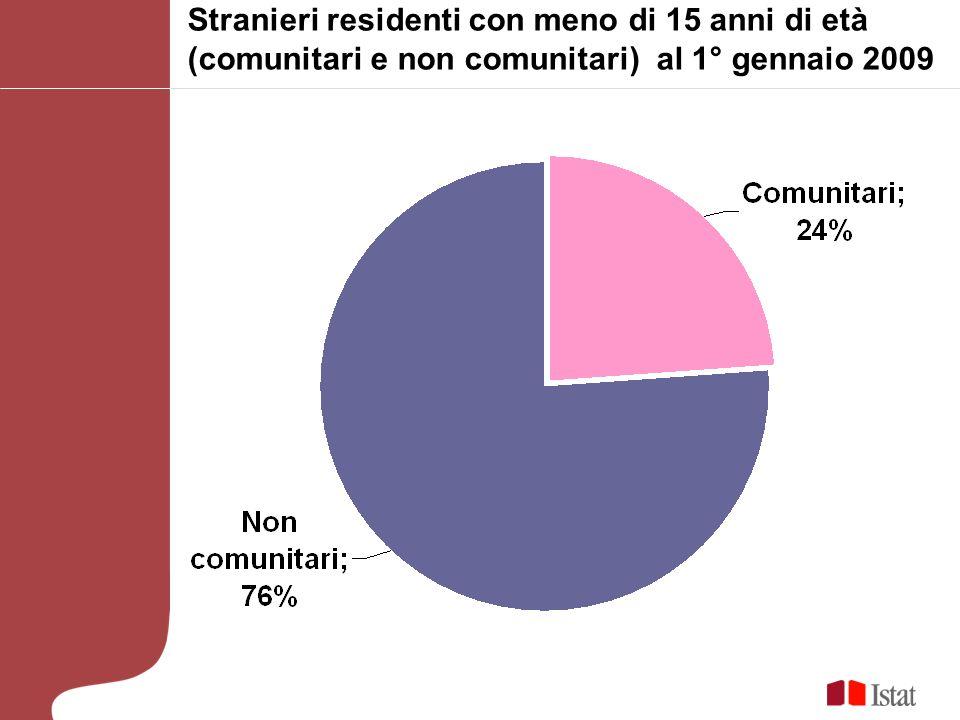 Stranieri residenti con meno di 15 anni di età (comunitari e non comunitari) al 1° gennaio 2009