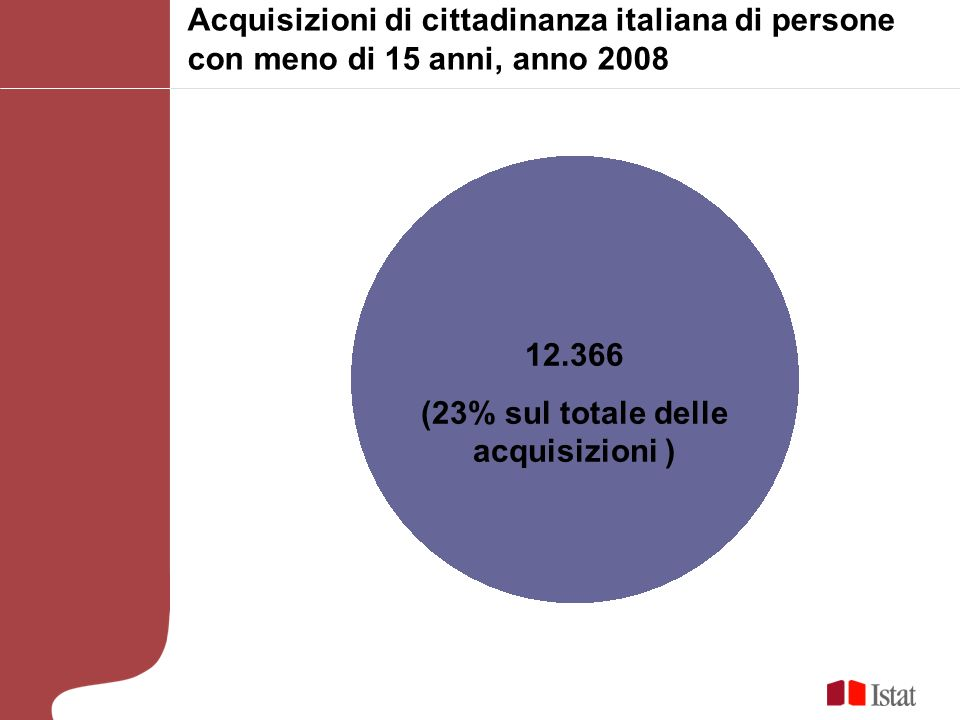 (23% sul totale delle acquisizioni )
