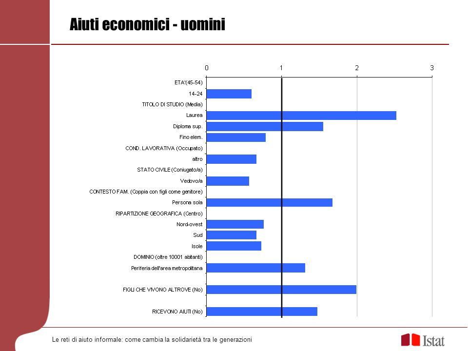 Aiuti economici - uomini