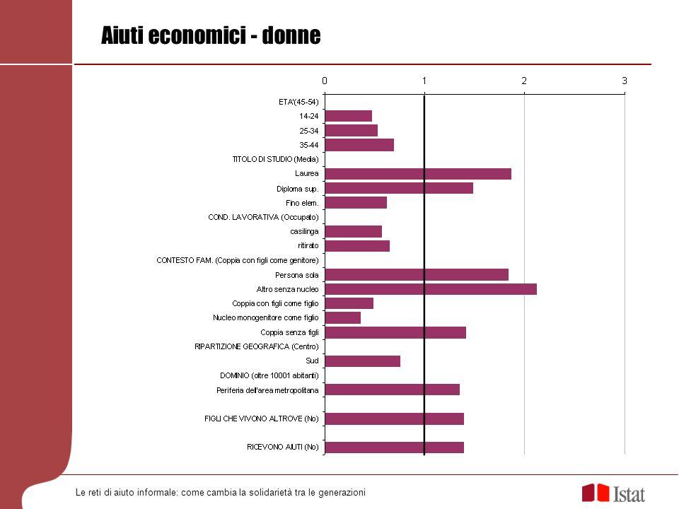 Aiuti economici - donne