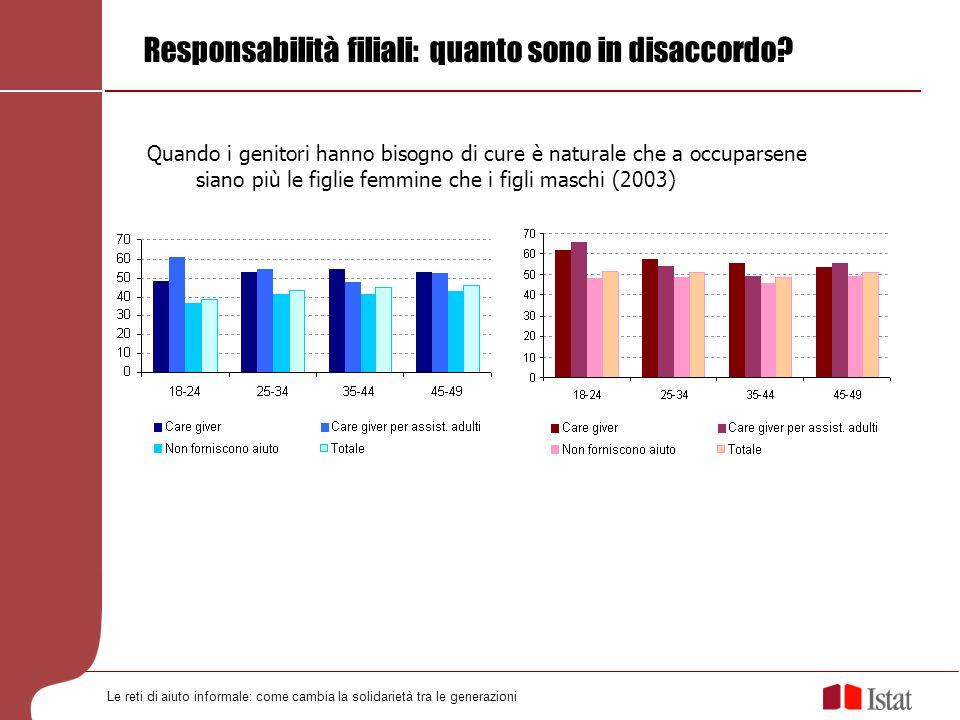 Responsabilità filiali: quanto sono in disaccordo