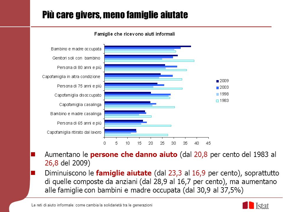 Più care givers, meno famiglie aiutate