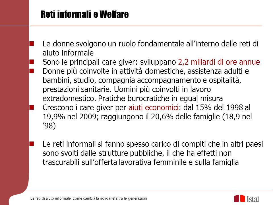 Reti informali e Welfare