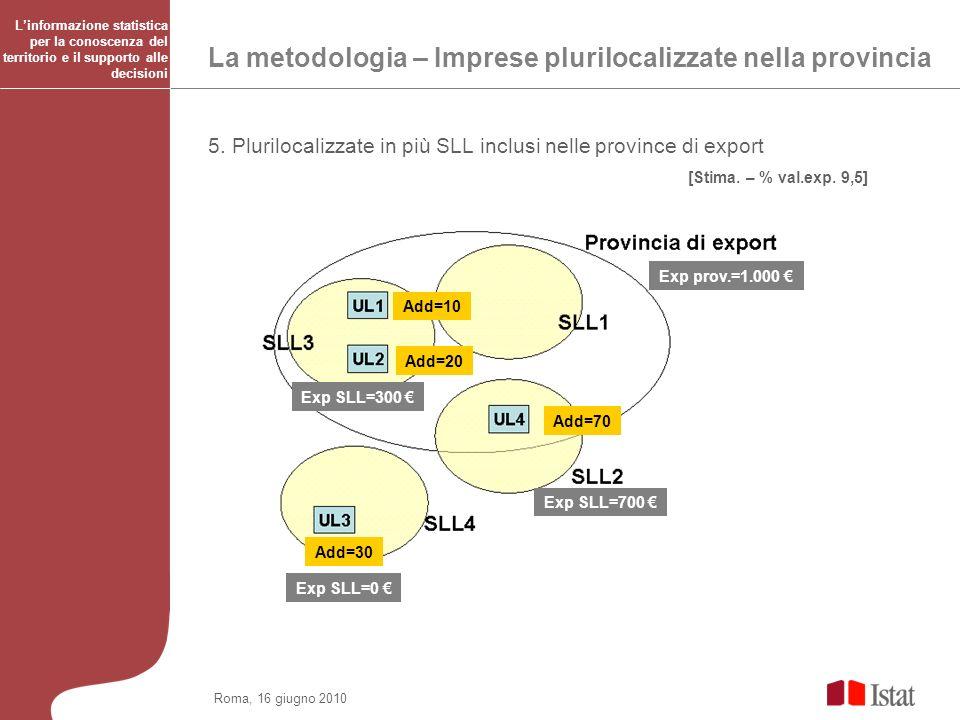La metodologia – Imprese plurilocalizzate nella provincia