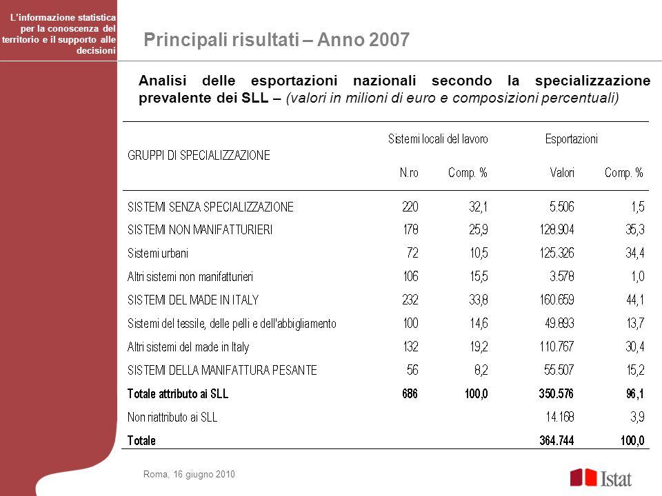 Principali risultati – Anno 2007