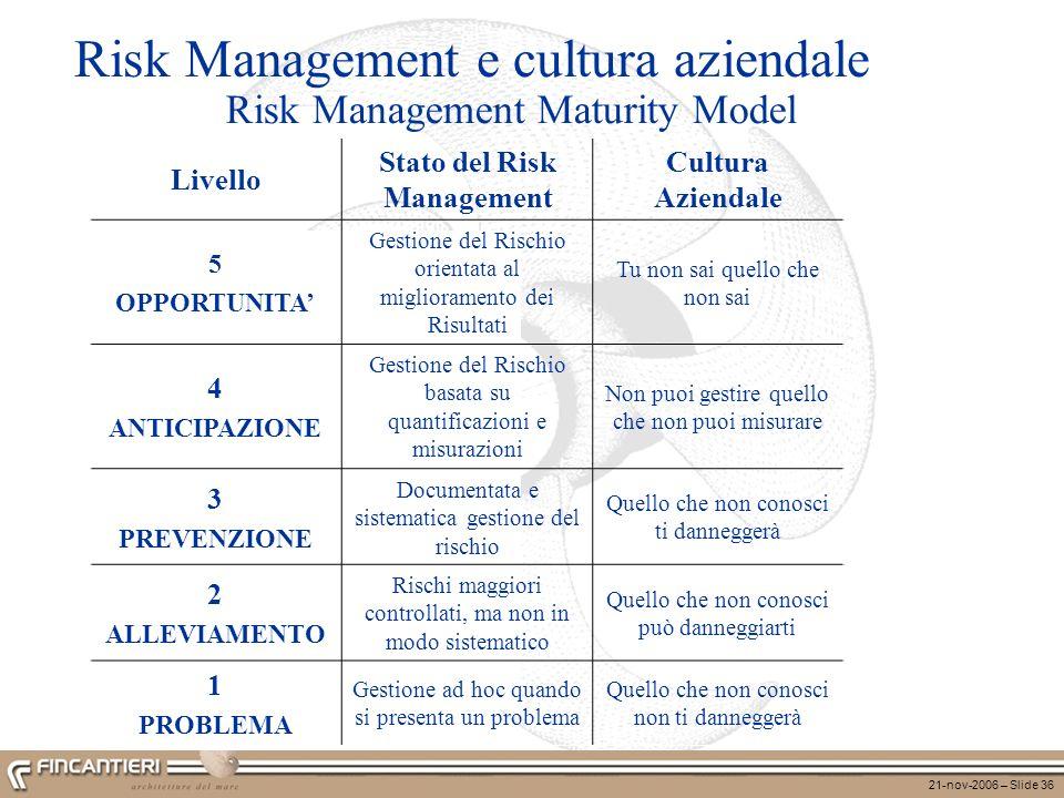 Risk Management e cultura aziendale